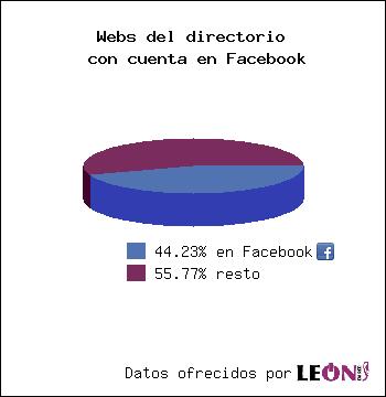 Webs del directorio con cuenta en Facebook: 43.63% con Facebook / 56.37% resto