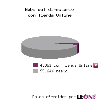 Webs del directorio con Tienda Online: 3.91% con Tienda Online / 96.09% resto