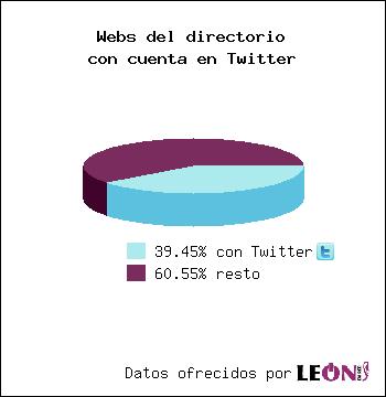 Webs del directorio con cuenta en Twitter: 39.15% con Twitter / 60.85% resto